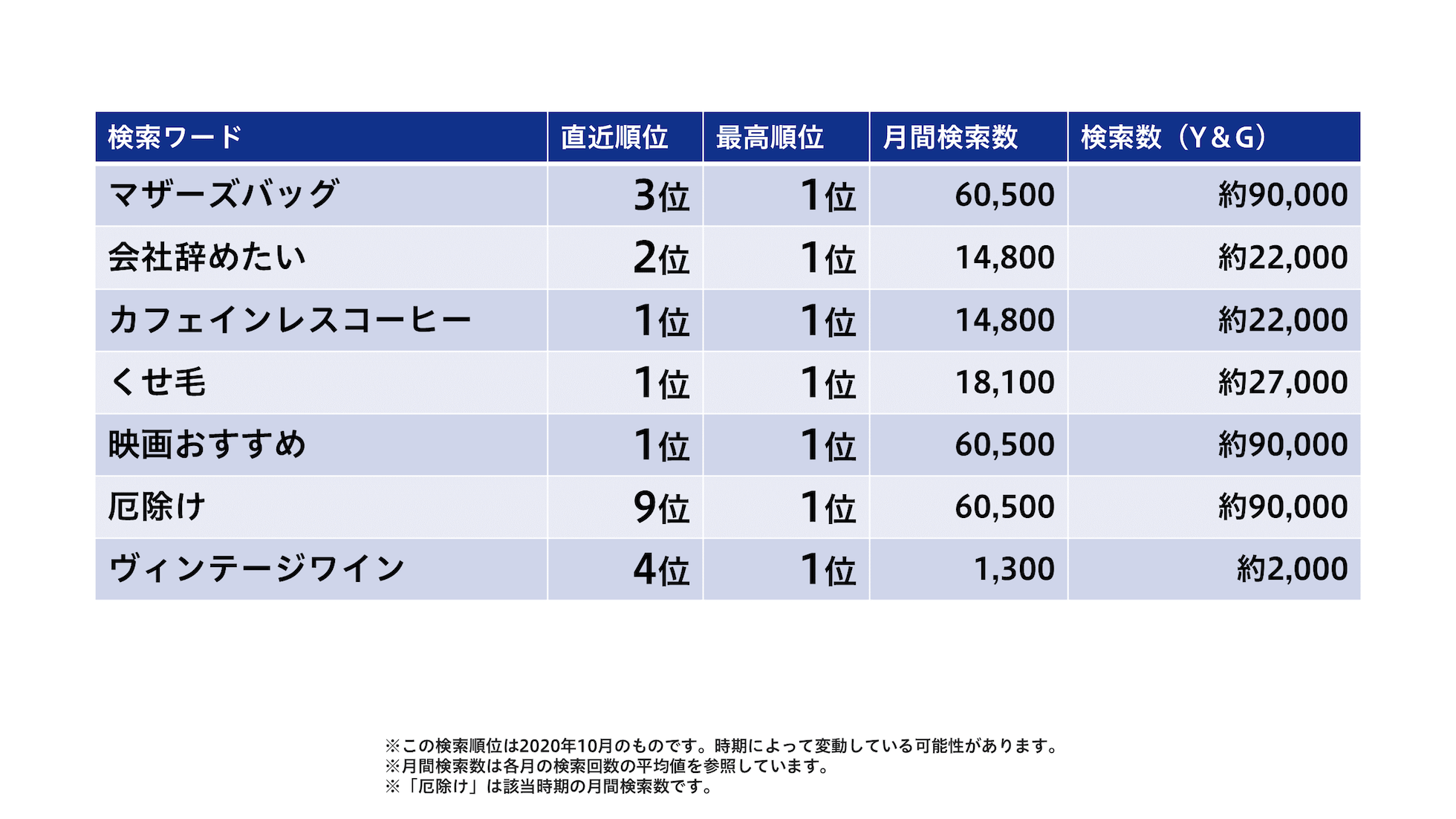 Bettersの検索順位